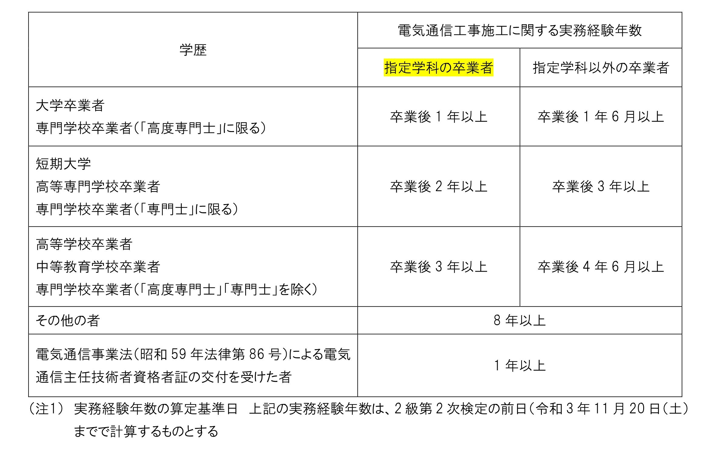 施工 電気 技士 工事 通信 管理 1級電気通信工事施工管理技術検定